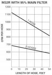 M32 Efficiency Chart