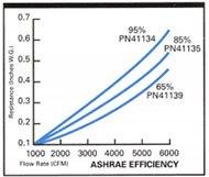 MicroGlass Air Cleaner Efficiency