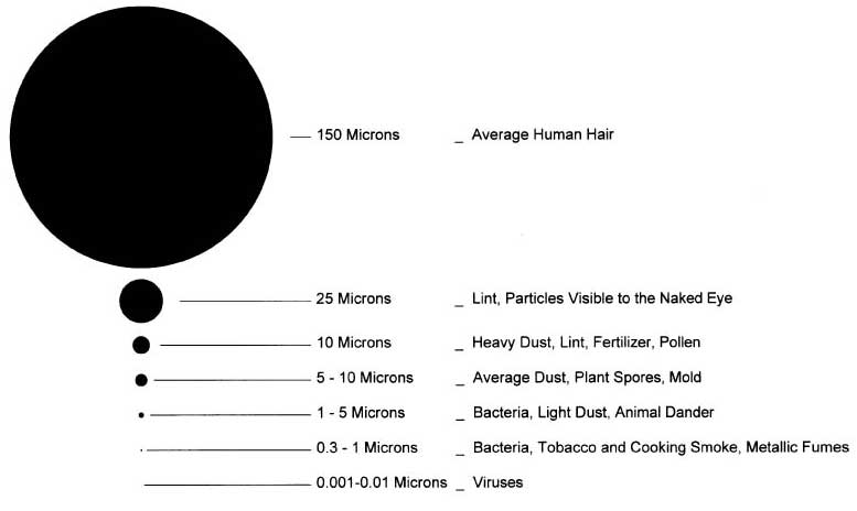 Particle Size of a Micron