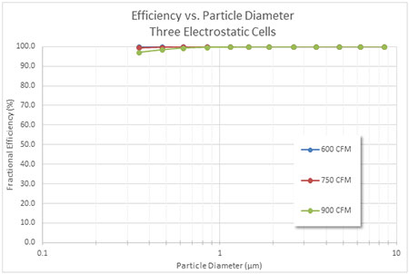 Efficiency vs. Particle Diameter Three Electrostatic Cells