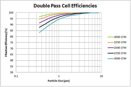 double pass cell efficiencies chart