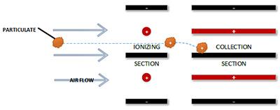 filtration mechanism: electrostatic attraction
