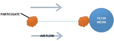 filtration mechanism: inertial impaction