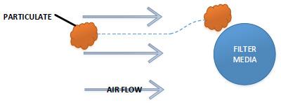 filtration mechanism: interception
