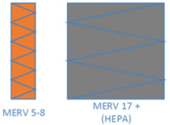 MERV filter configuration for applications with small particulates that require HEPA