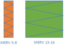 typical configuration of MERV filters